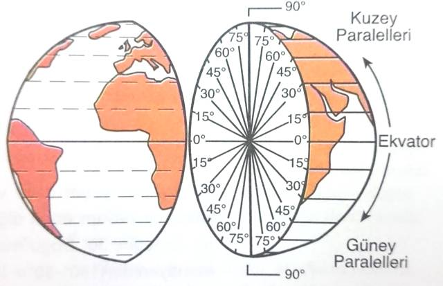 Dünya üzerindeki paraleller