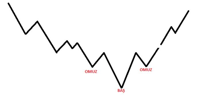 trend-donus-formasyonlari_63264.png