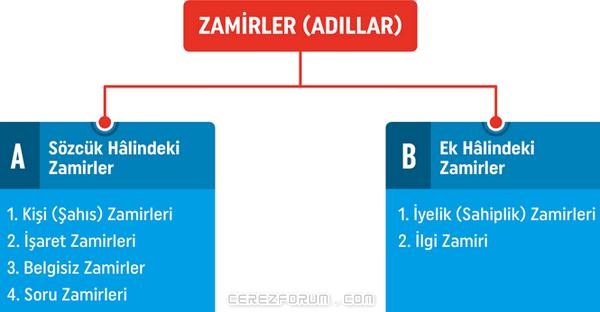 Zamirler - Adıllar